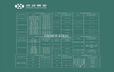 Cosco Steel - Pipe Production Standard Lists